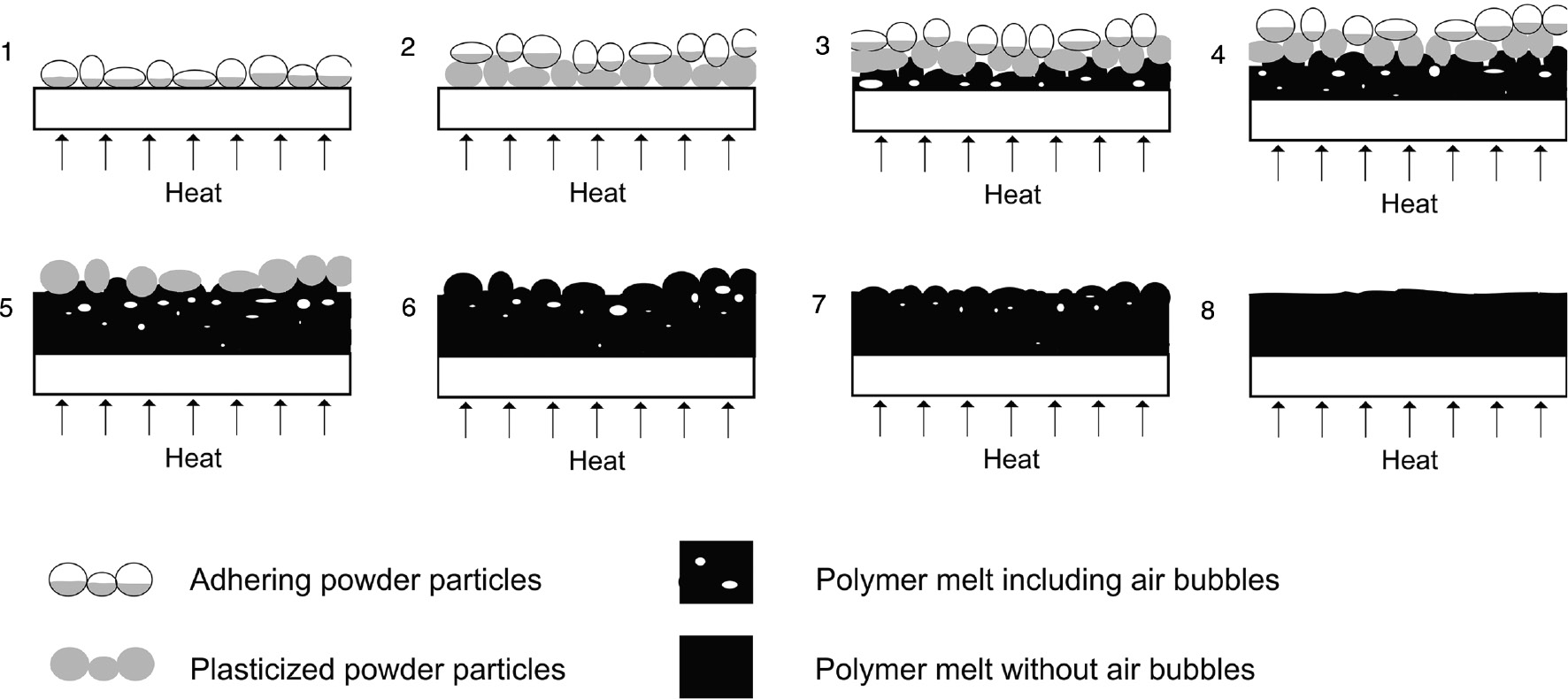 Characterization of layer built-up and inter-layer boundaries in rotational molding of multi-material parts in dependency of the filling strategy